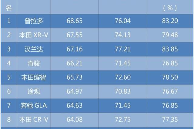 谁才是最保值的SUV?前十榜单日系/德系七三开,自主品牌无一入选