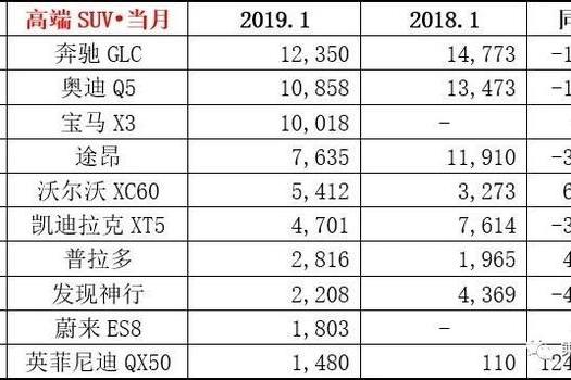 高端SUV卖不动了?1月沃尔沃XC60增长率竟超奔驰GLC、奥迪Q5