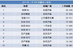 自主品牌垄断前四名 1月SUV车型销量榜前十简评
