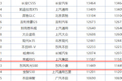 """大七座""""网红""""车型,风光580一月销量,成东风最畅销车型!"""