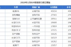 吉利顶梁柱!阳刚之气博越1月销量超2.7万,1.8T动力充沛!