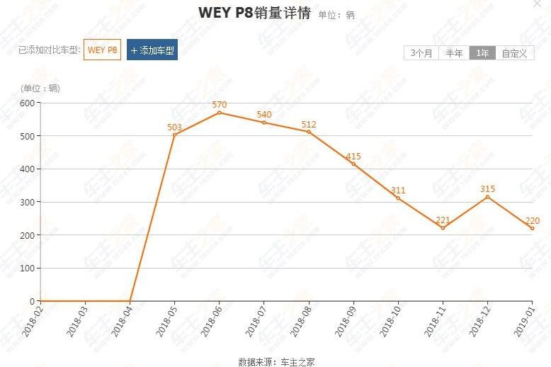 月销量直线下降,WEY P8为什么卖不好?这些车主们说出了实话!