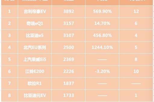 """网约车竟成国内新能源销量""""救火队""""!能撑多久?"""