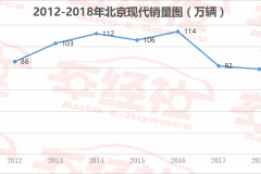 实销数据解读北京现代,去年库存超9万辆,最会讨河南人民欢心