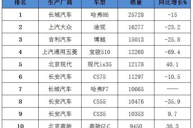 2月SUV销量排名出炉,宝骏510下跌7成,ix35大涨升至第五