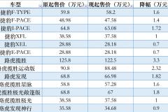 最高降幅8.5万 捷豹路虎下调全系产品价格