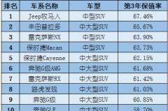 国内进口SUV保值率前十,普拉多仅排第二,德系车型占半壁江山