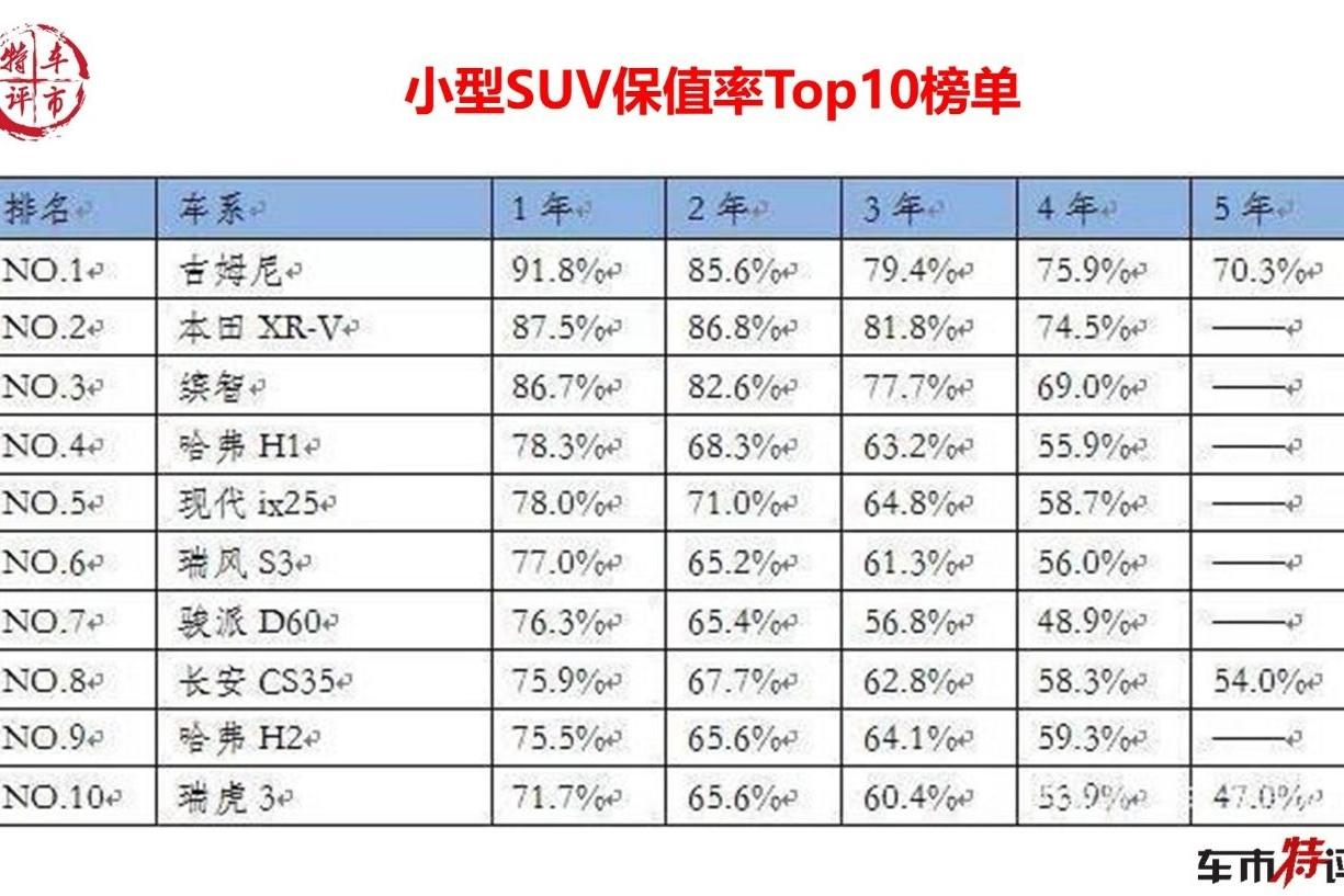 盘点保值率最高的10款小型SUV,日系车包揽前三,哈弗2款车上榜