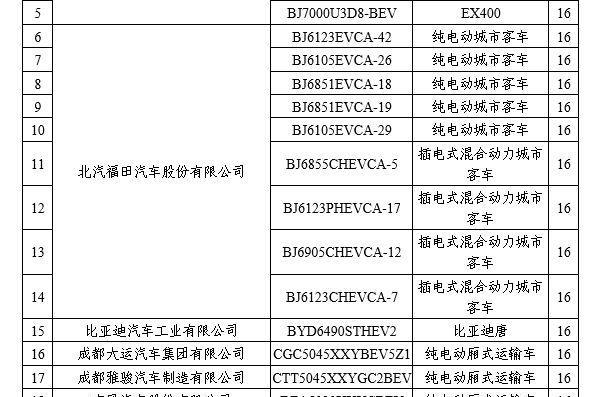工信部拟撤销部分新能源车免购置税资格【禾颜阅讯】