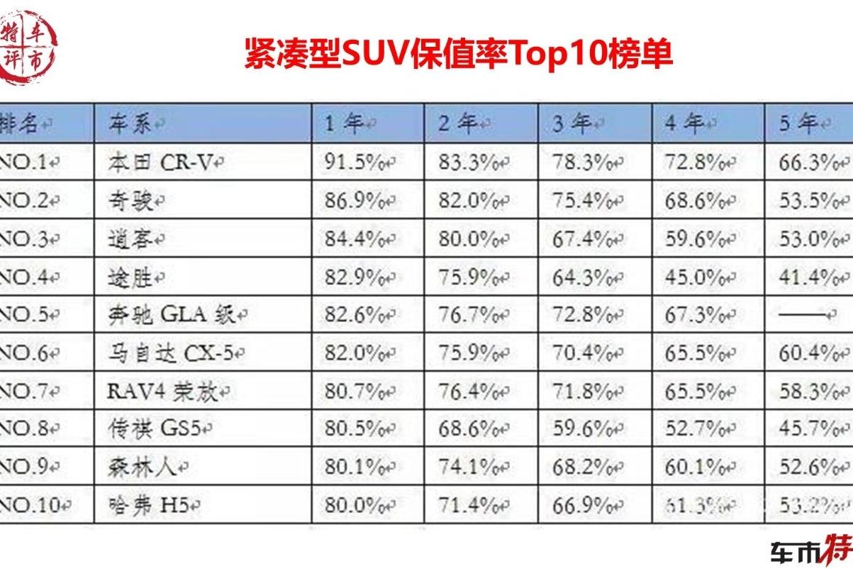 中国市场保值率最高的10款紧凑SUV,日系6款上榜,有哈弗但不是H6