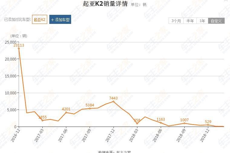 从月销2.3万辆到月销120辆,起亚K2销量的暴跌,质量问题不容忽视