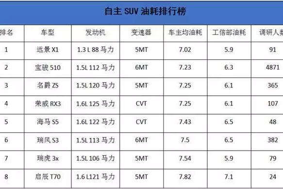 宝骏510、荣威RX3真实油耗低于8L,媲美日系车