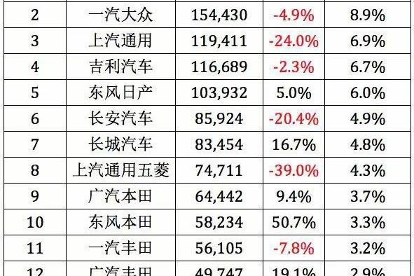 销量解读|3月东风本田猛增5成 大众通用大幅下滑 神车五菱现危机