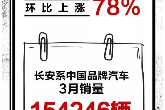 长安汽车3月销量出炉,4款SUV销量破万,逸动销售12864辆