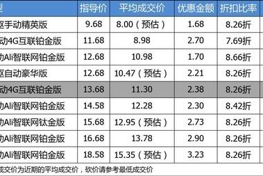 【真实成交价快报】8万起的自主互联网SUV 荣威RX5平均优惠83折