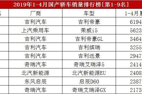 1-4月国产轿车销量排名出炉,帝豪卖6.2万辆,荣威i5第二