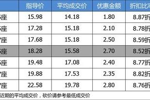 【真实成交价快报】87折的合资紧凑型SUV 三菱欧蓝德最高优惠4万