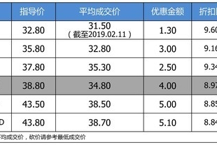 【真实成交价快报】最高优惠6万 讴歌RDX平均优惠9.03折