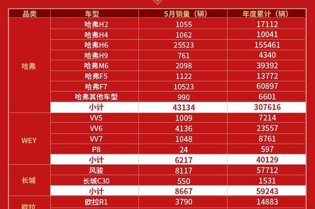 长城汽车5月销量达62559辆,前五个月同比增5.11%,哈弗F7再破万