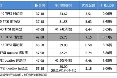 【真实成交价快报】个性的运动轿跑 奥迪A5平均优惠87折