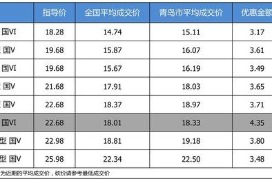 【青岛市篇】最高优惠4.35万 别克君威平均优惠8.3折