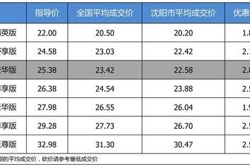 【沈阳市篇】最高优惠2.8万 打9.13折的广汽本田冠道了解一下