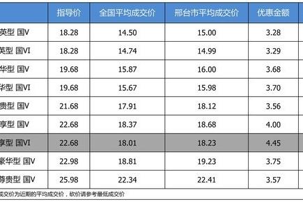 【邢台市篇】最高优惠4.45万 别克君威平均优惠8.25折