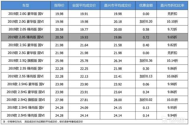 【嘉兴市篇】优惠不高 广汽丰田凯美瑞最高优惠0.72万