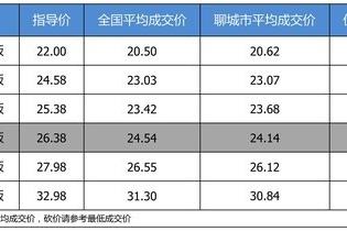 【聊城市篇】最高优惠2.24万 打9.32折的广汽本田冠道了解一下