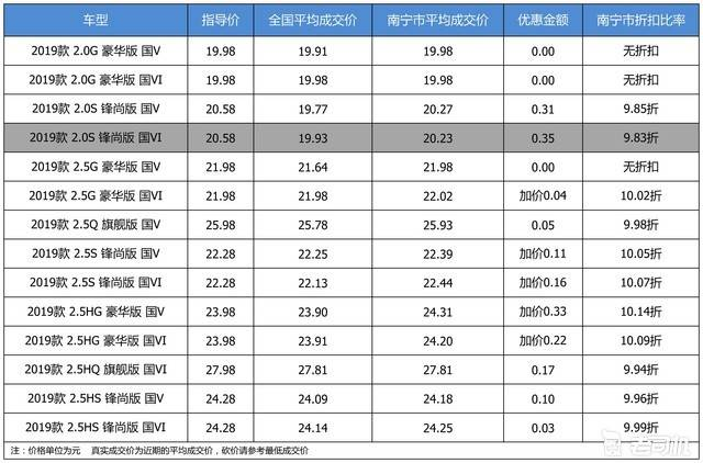 【南宁市篇】优惠不高 广汽丰田凯美瑞最高优惠0.35万