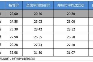 【郑州市篇】最高优惠1.91万 打9.34折的广汽本田冠道了解一下