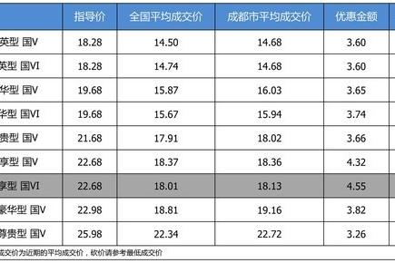 【成都市篇】最高优惠4.55万 别克君威平均优惠8.2折