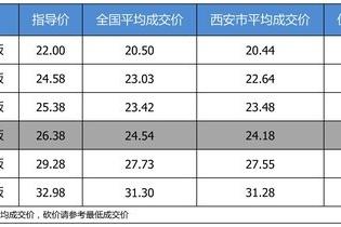 【西安市篇】最高优惠2.2万 打9.3折的广汽本田冠道了解一下