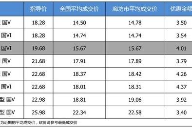 【廊坊市篇】最高优惠4.37万 别克君威平均优惠8.19折