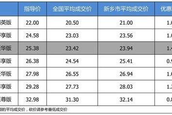 【新乡市篇】最高优惠1.44万 打9.59折的广汽本田冠道了解一下
