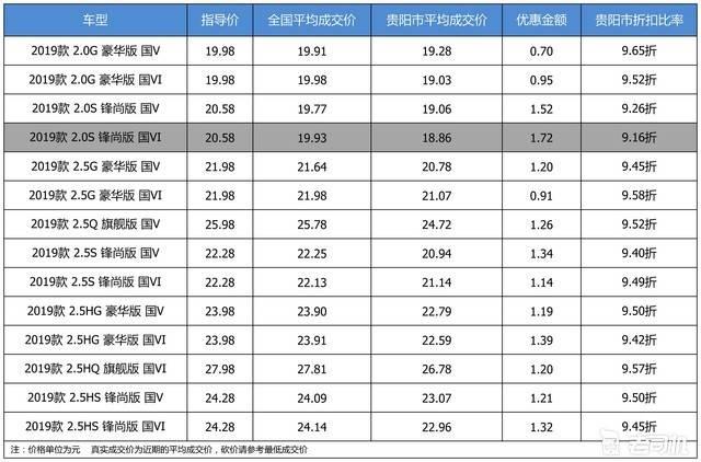 【贵阳市篇】优惠不高 广汽丰田凯美瑞最高优惠1.72万