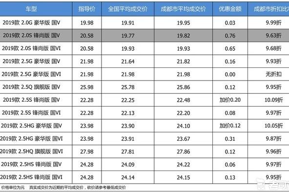 【成都市篇】优惠不高 广汽丰田凯美瑞最高优惠0.76万