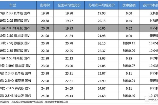 【苏州市篇】优惠不高 广汽丰田凯美瑞最高优惠0.52万