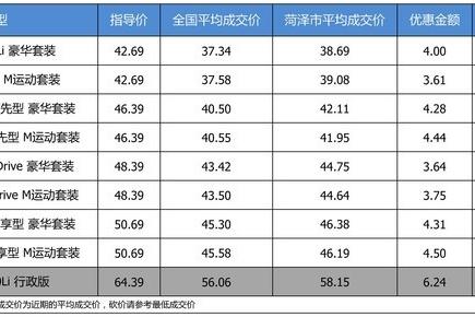 【菏泽市篇】最高优惠6.24万 打9.12折的宝马5系了解一下