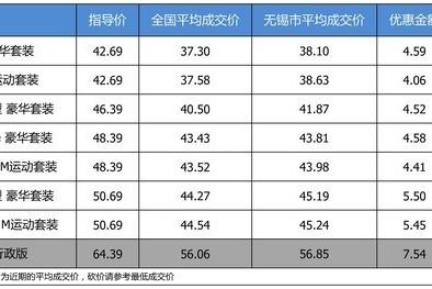 【无锡市篇】最高优惠7.54万 宝马5系平均优惠9折