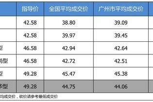 【广州市篇】最高优惠5.22万 打9.15折的奔驰E级了解一下