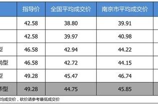 【南京市篇】最高优惠3.43万 打9.46折的奔驰E级了解一下