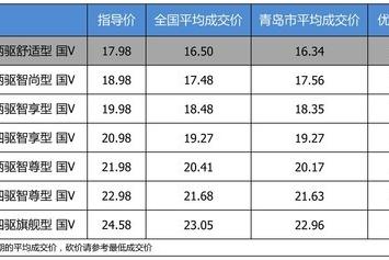 【青岛市篇】优惠不高 长安马自达CX-5 2019款最高优惠1.81万