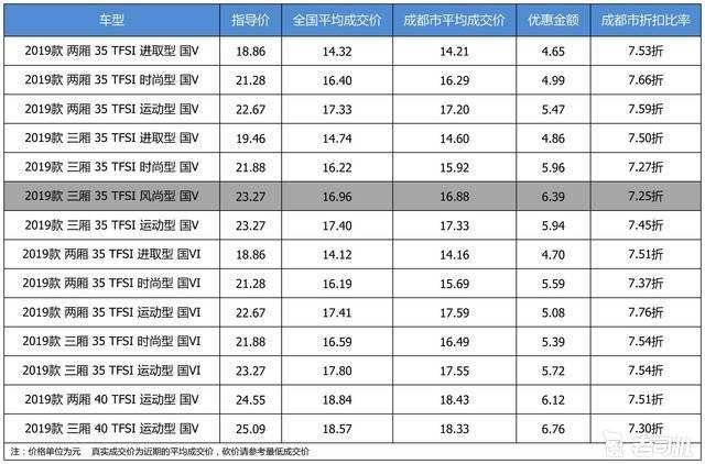 【成都市篇】最高优惠6.76万 奥迪A3平均优惠7.48折