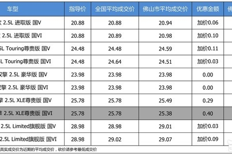 【佛山市篇】优惠不高 一汽丰田亚洲龙最高优惠0.4万