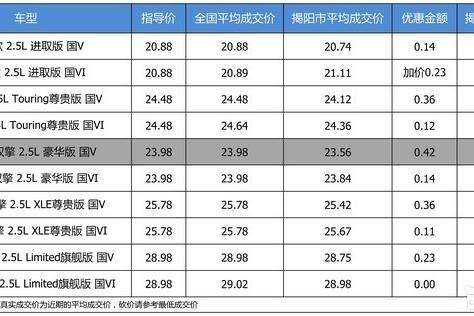 【揭阳市篇】优惠不高 一汽丰田亚洲龙最高优惠0.42万