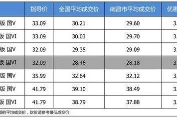 【南昌市篇】最高优惠3.91万 上汽大众途昂平均优惠9折