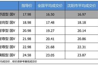【沈阳市篇】优惠不高 长安马自达CX-5 2019款最高优惠1.12万