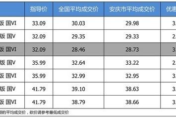 【安庆市篇】最高优惠3.36万 打9.15折的上汽大众途昂了解一下