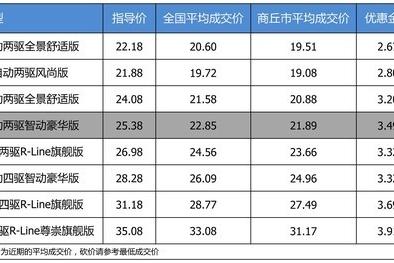 【商丘市篇】优惠不高 上汽大众途观L最高优惠3.91万